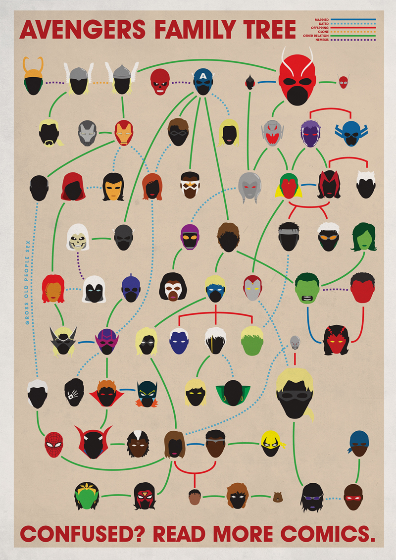 Joe Stone. Family Trees.Avengers.Doctor Ojiplatico