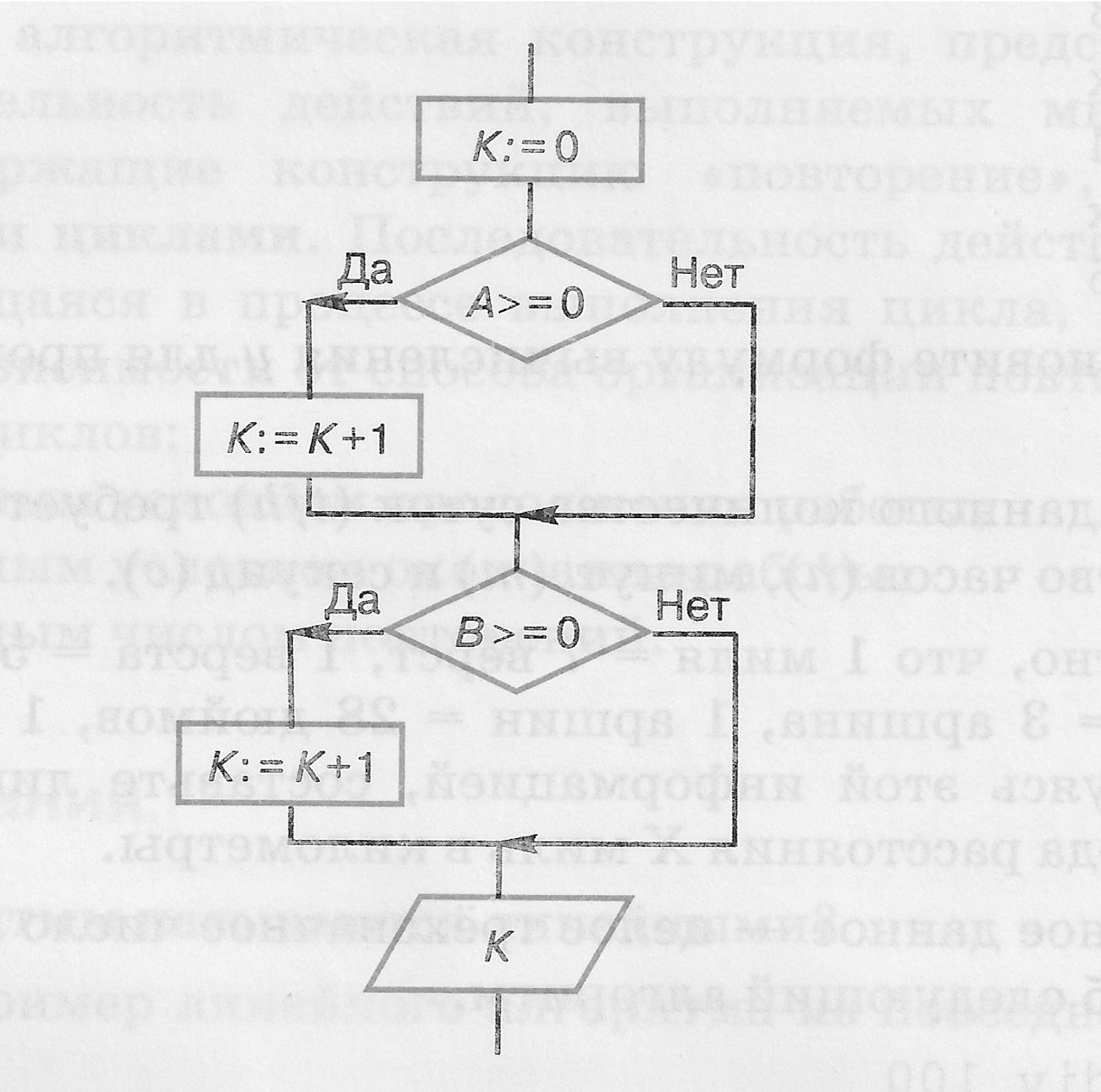 Блок схема алгоритма определения фото 551