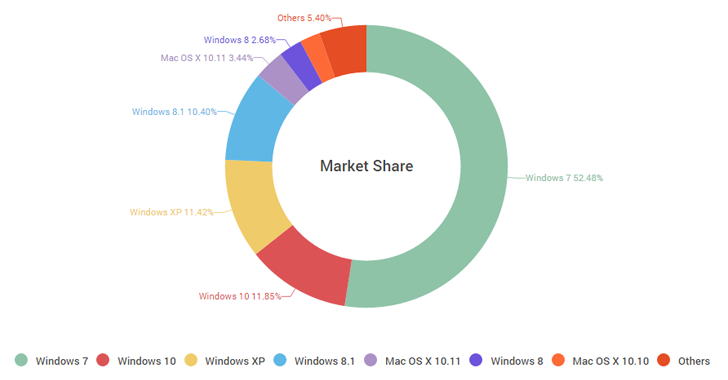 market-share-windows10