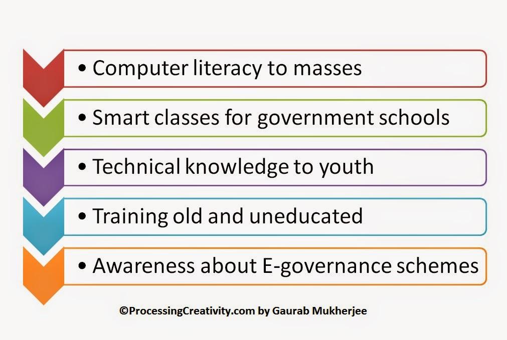 an argumentative essay about technology