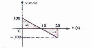 gráfico movimento uniformemente variado (VxT)