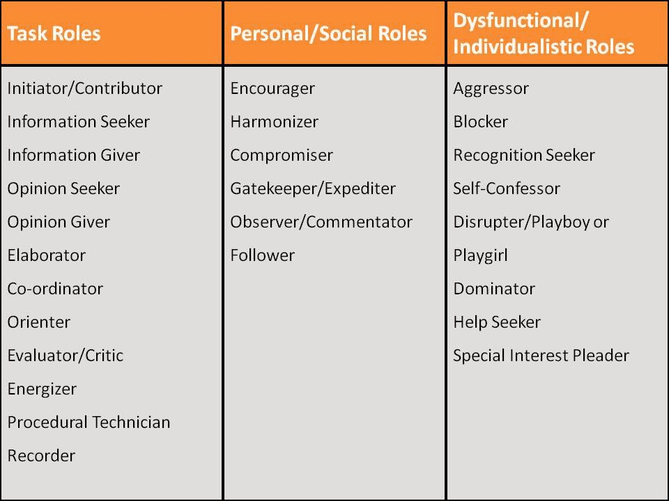 group communication roles