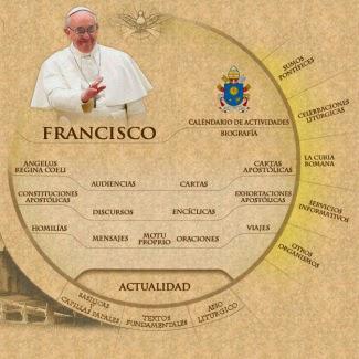 Página del Vaticano