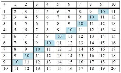 Tabla de sumar: los que suman 10.