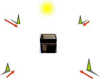 Semakan Arah Kiblat Ketika Matahari Istiwa Di atas Kaabah