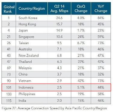 10 Negara dengan Akses Internet Tercepat di Dunia