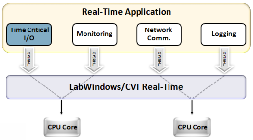 real time operating system research paper Discovered so far are rooted from the bugs or deficiency of underne ath operating systems this paper discusses the security (or lack of security) of most commercial.