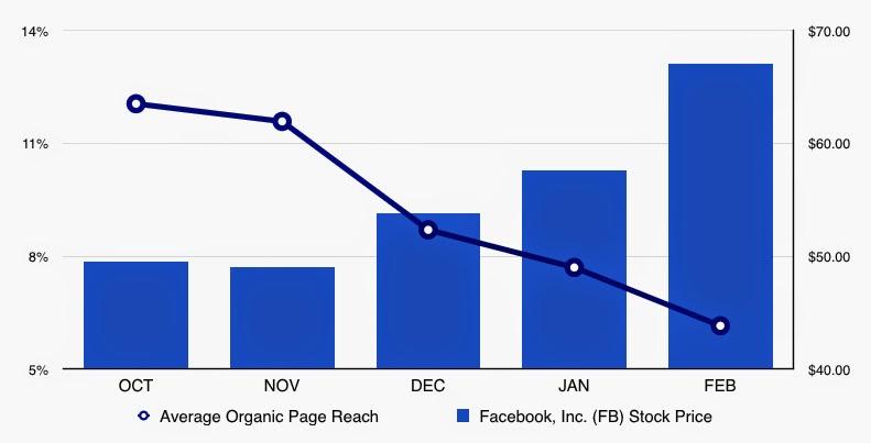 Alcance facebook valor acciones facebook via Jay Baer
