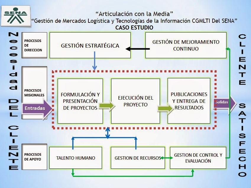 Anlisis y desarrollo de sistemas de informacin 032015 diagrama de flujo del proceso caso estudio ccuart Choice Image