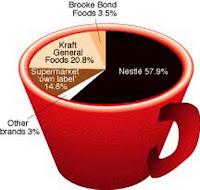 World-Coffee-Market