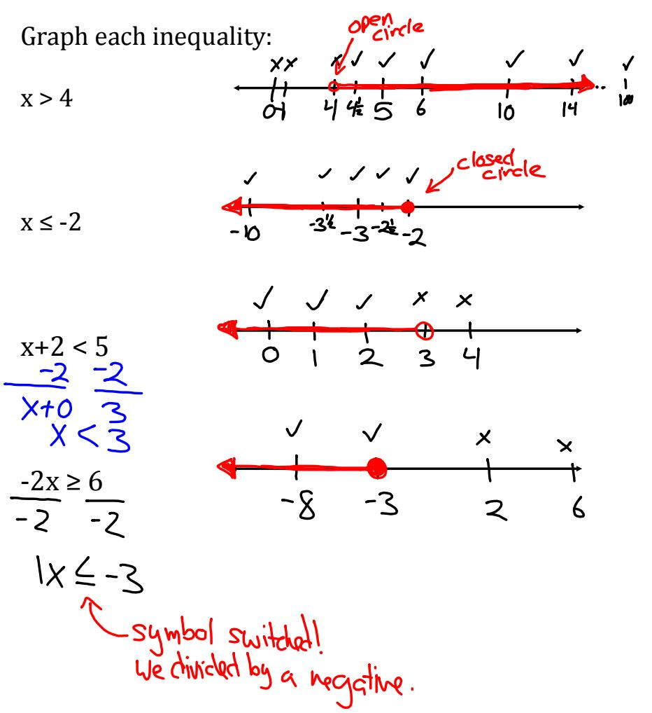 Drawing Using Inequality Number Lines : Drawing on math solving inequalities with learning