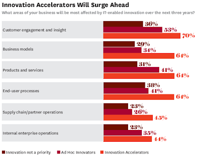 Innovation Accelerators Lead Business Transformation