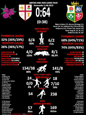 Rugby statistics - Lions v Combined Countries