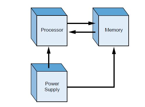 Block diagram of major CPU components