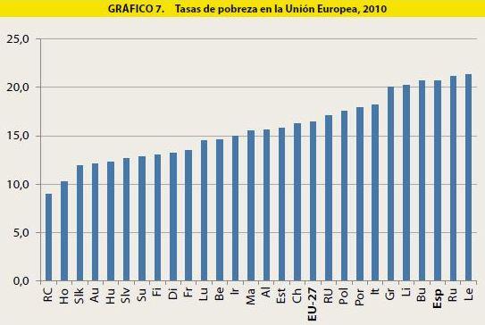 Tercer País de Europa con más índice de pobreza
