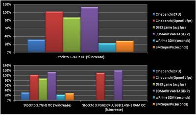 Overclocking AMD Llano Guide picture 9