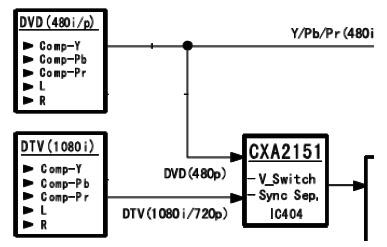 Hình 24a - IC chuyển mạch và chuyển đổi tín hiệu CXA2151