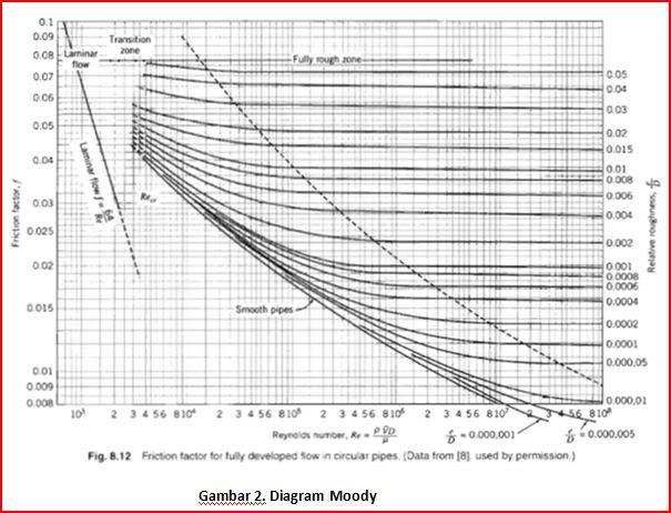 Catatan kuliah almer ibnu farhan cfd asistensi ke 2 kelompok 7 melalui grafik moody nilai k koeffien gesek dapat dicari sesuai dengan jenis aliran dan nilai kecepatan dapat dicari dengan kedua nilai tersebut nilai ccuart Gallery