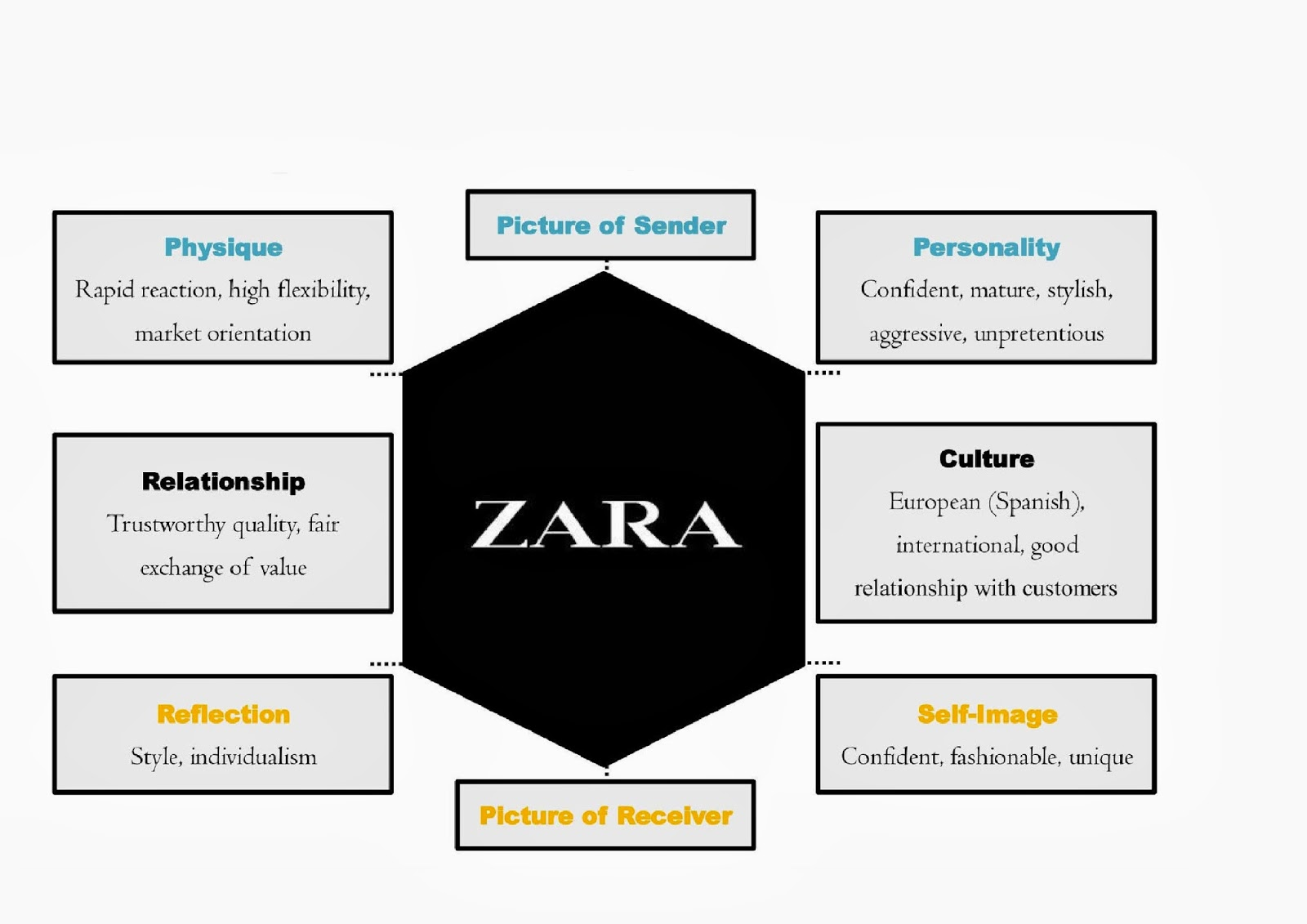 zara marketing mix
