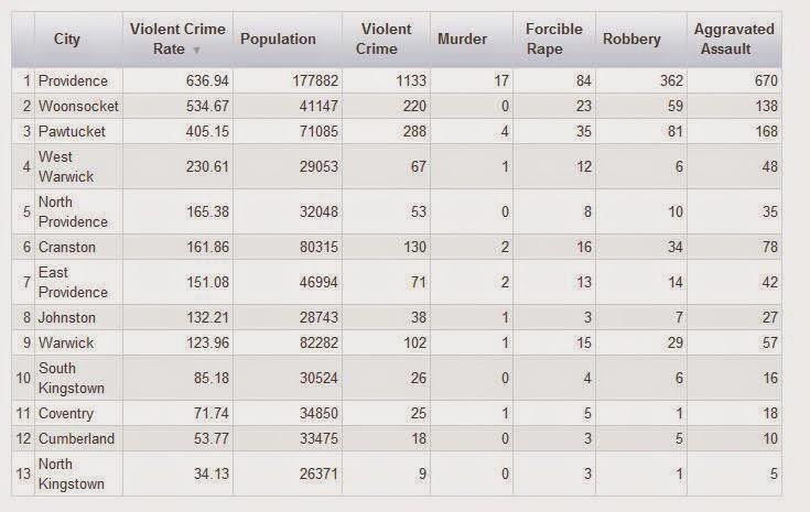 Rhode Island Crime Rate