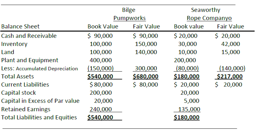 Stock options outstanding in balance sheet