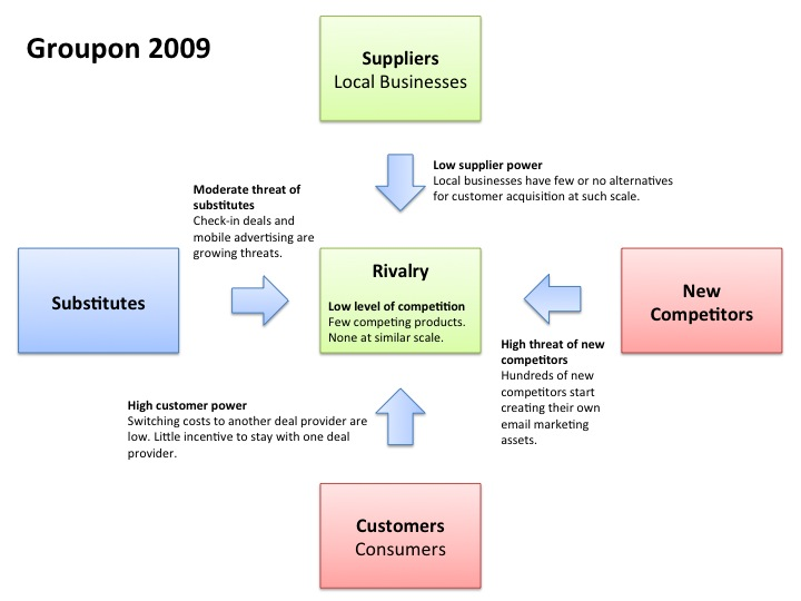 Best Practice Pros  How Groupon Manages Its Email Programs Groupon style email template