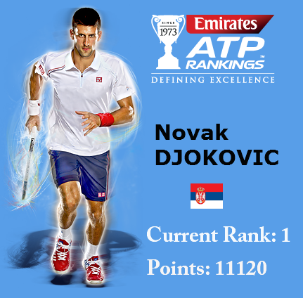 Novak-Djokovic-100 Weeks-No1-ATP-Rankings
