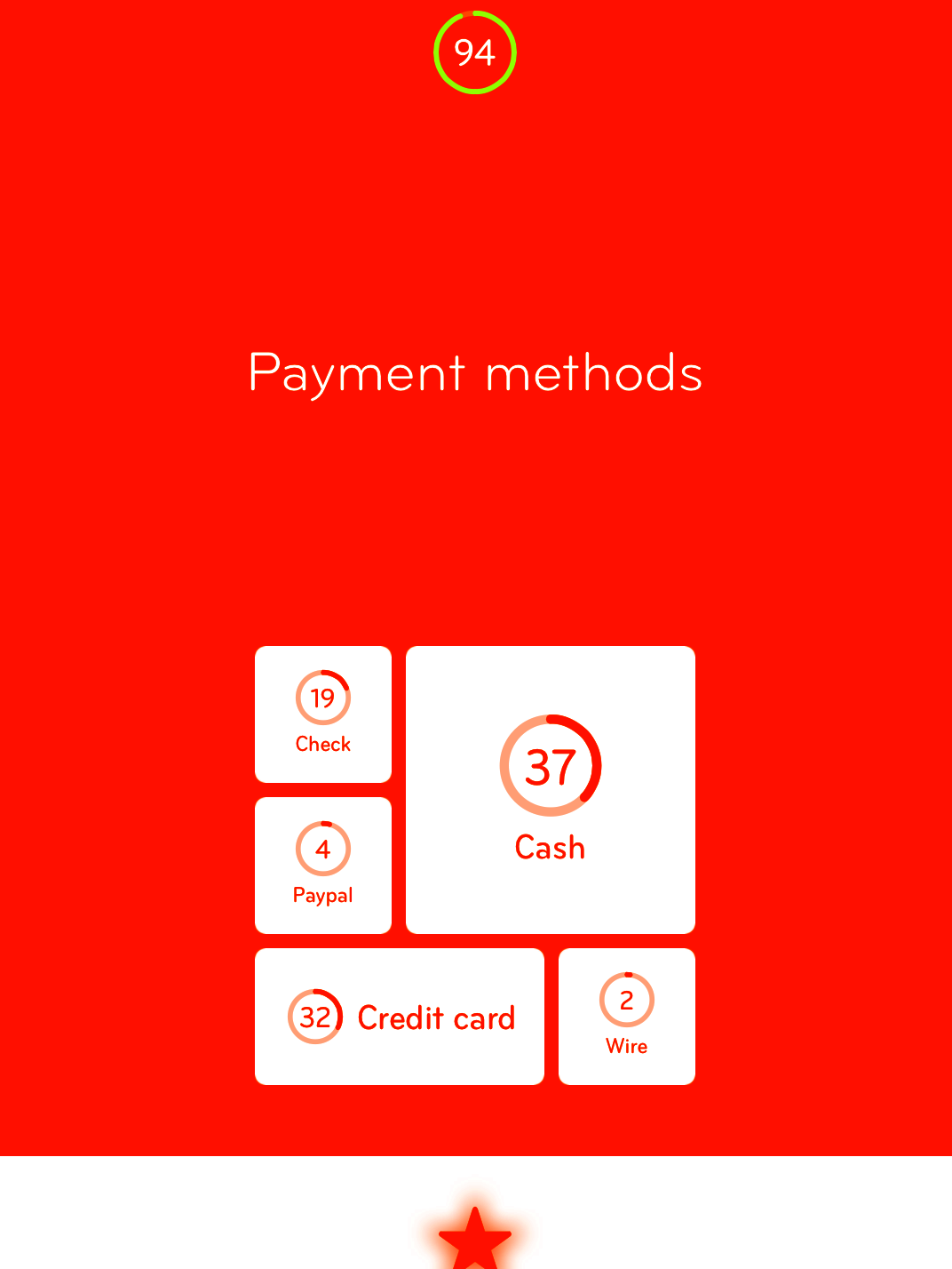94 Level 34 Payment Methods Answer Cheat 94