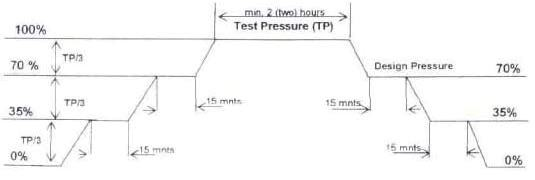 Piping Hydrotest Procedure