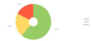 Статистика поисковые системы