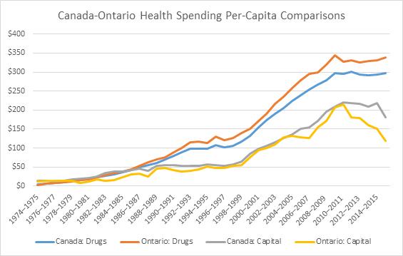 Canadian drug funding