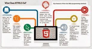 Valid HTML5 Pro dan Kontra