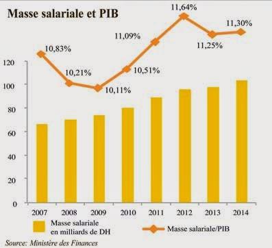 Charges salariales. Un montant record de 140 milliards de dirhams