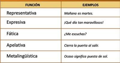 Funciones del lenguaje ejemplos metalinguistica