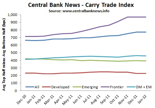 Carry trade rates forex