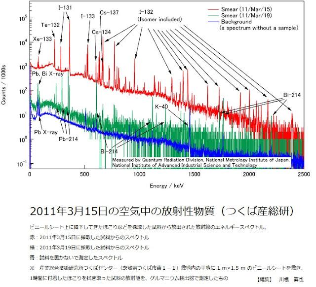 2011年3月15日の空気中の放射性物質(つくば産総研)