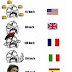 Speedlimits in different countries