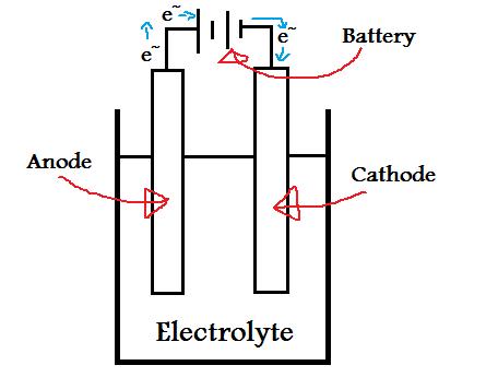 year 11 misadventures electrolysis rh year11misadventures blogspot com How Does Electrolysis Work Chemistry How Does Electrolysis Work Chemistry