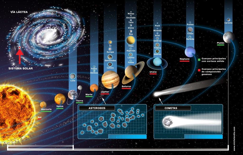 Gambar Tata Surya Yang Umum