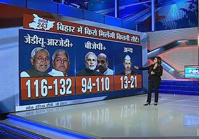 India Tv Opinion poll Bihar 2015 (CVoter)