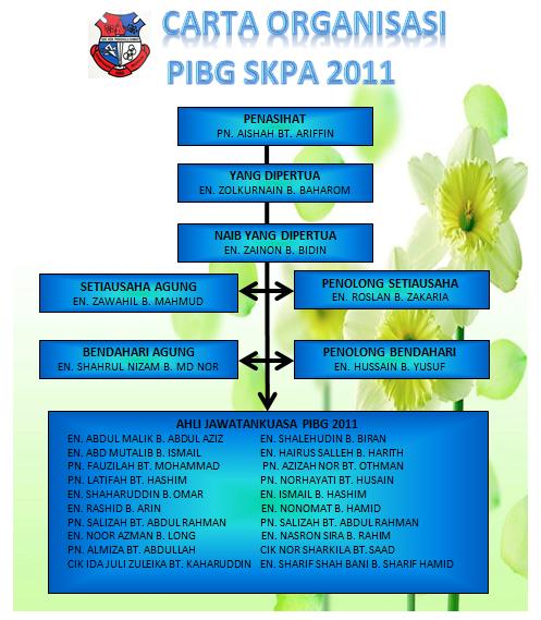 carta organisasi pibg sk penghulu ahmad sesi 2011 2012