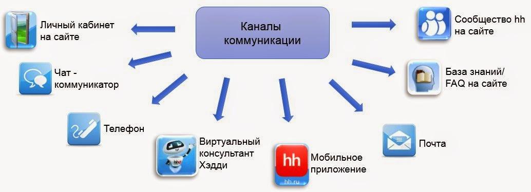 Каналы общения с клиентами в HH