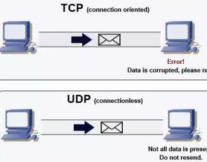 protocolli internet TCP e UDP