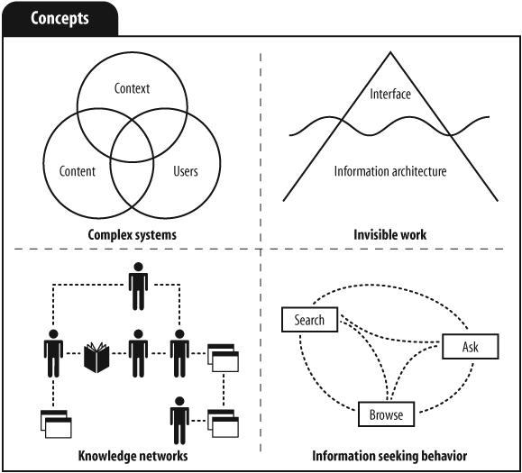 Arquitectura de informaci n e ingenier a arquitectura de for El concepto de arquitectura