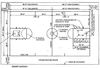 Basketball dimensions basketball court dimensions for Small basketball court size