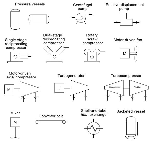 common p id symbols used in developing instrumentation diagrams most of the symbols pictured here you will see on most p ids however there could be variations