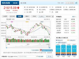 中国株コバンザメ投資 香港ハンセン指数20130610