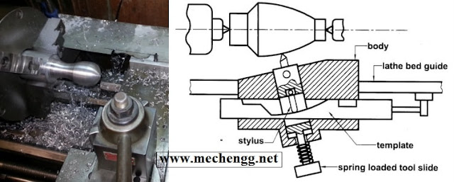 Copy turning attachment for lathe machine