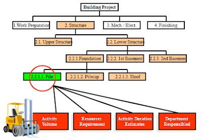 Contoh Wbs Proyek Konstruksi
