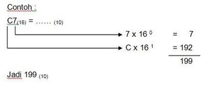 Operasi Aritmetika Pada Bilangan Hexadesimal